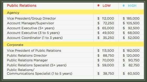 public relations salary - Isken kaptanband co